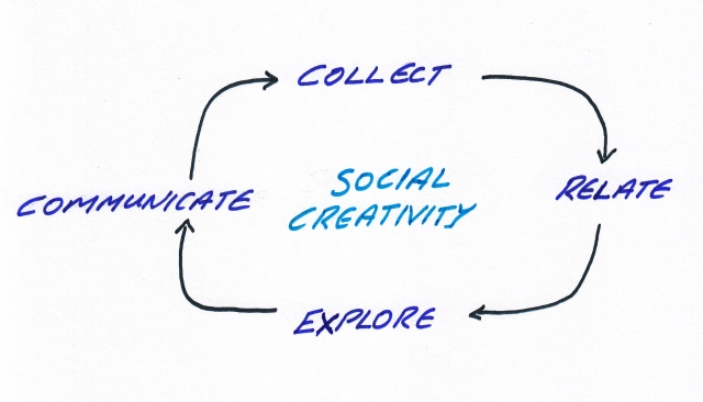 A Model for Social Creativity