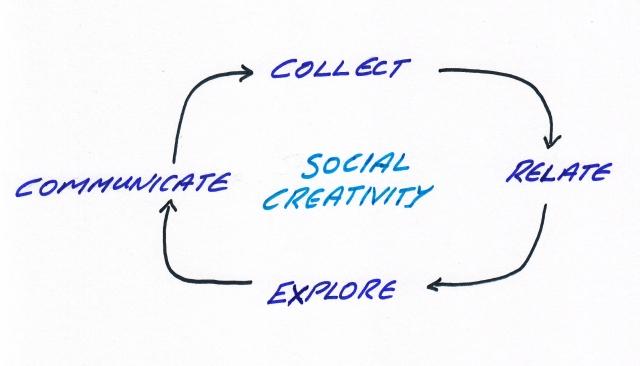 A Model for Social Creativity