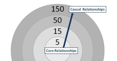 Dunbar's View of Embedded Relationships